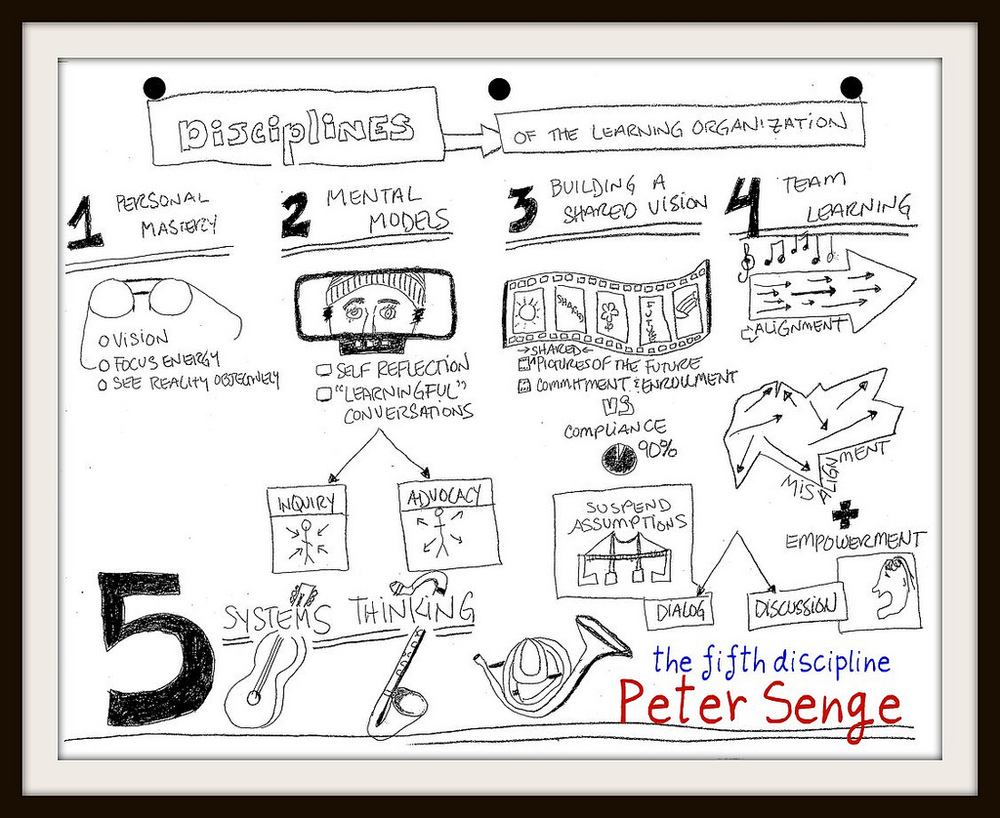the shared vision in peter senges the fifth discipline The five learning disciplines peter senge in his seminal book personal mastery, mental models, shared vision, team and learning.